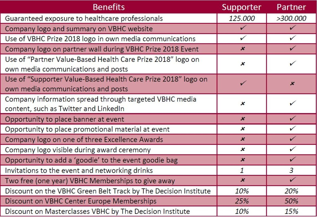 benefits-of-vbhc-prize-partner